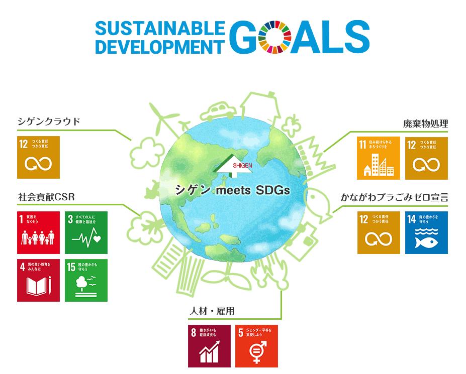 SDGsの取り組みイメージ