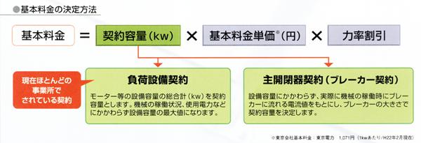 節電のイメージ2