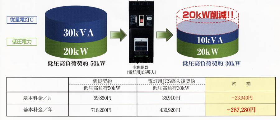 低圧高負荷契約50kwから低圧高負荷契約30kwへ変更